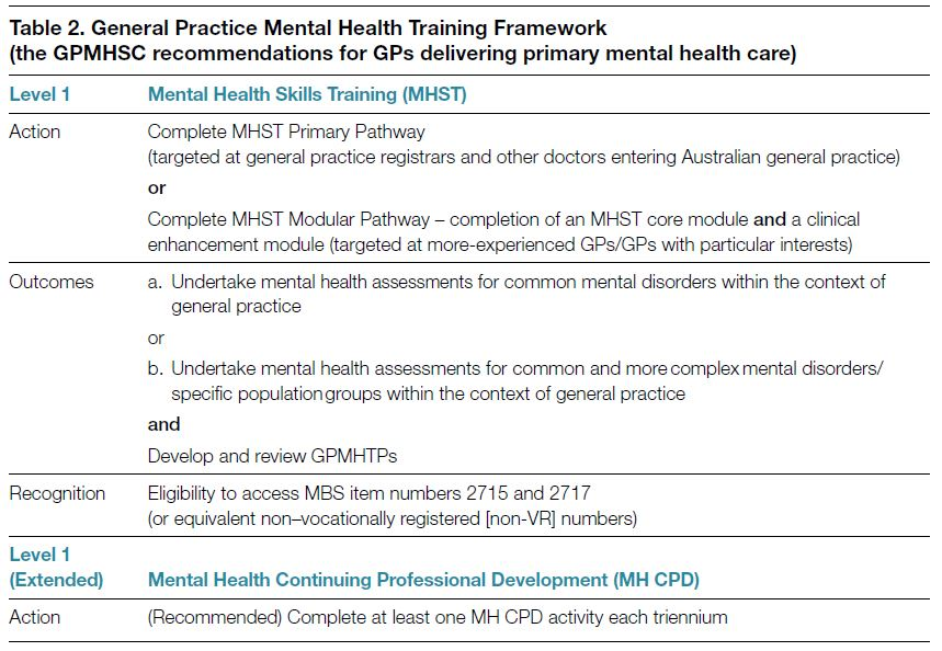 The Gp Mental Health Training Framework Gpmhsc